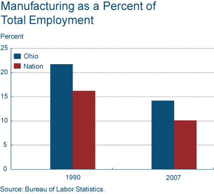 Ohio - Manufacturing as a Percent of Total Employment